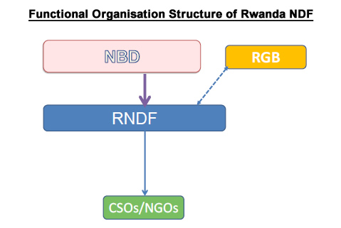 Functional Organisation Structure of Rwanda NDF